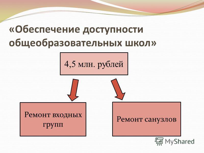 4,5 млн. рублей Ремонт входных групп Ремонт санузлов «Обеспечение доступности общеобразовательных школ»