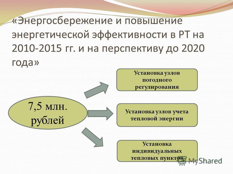 «Энергосбережение и повышение энергетической эффективности в РТ на 2010-2015 гг. и на перспективу до 2020 года» 7,5 млн. рублей Установка узлов погодного регулирования Установка узлов учета тепловой энергии Установка индивидуальных тепловых пунктов