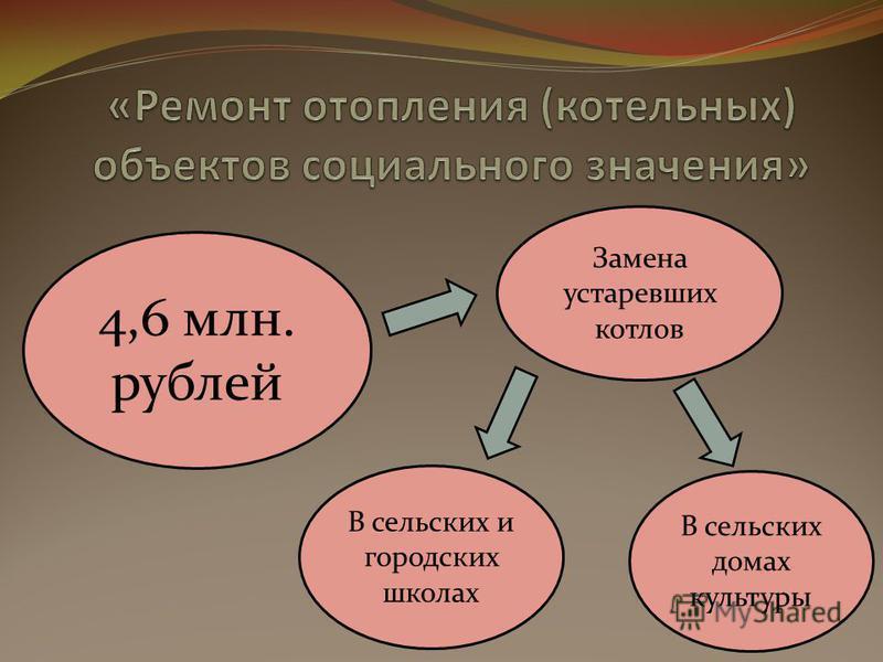 4,6 млн. рублей Замена устаревших котлов В сельских и городских школах В сельских домах культуры