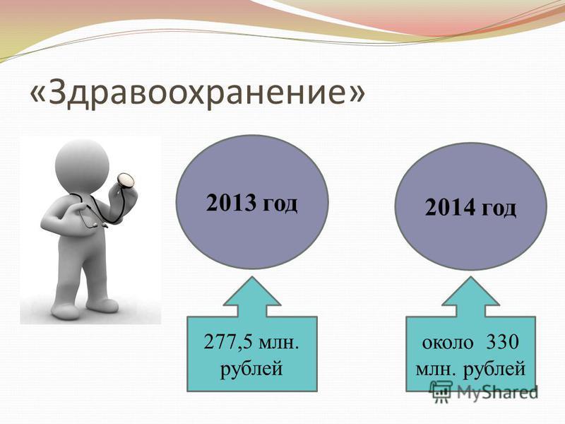 «Здравоохранение» 2013 год 2014 год 277,5 млн. рублей около 330 млн. рублей