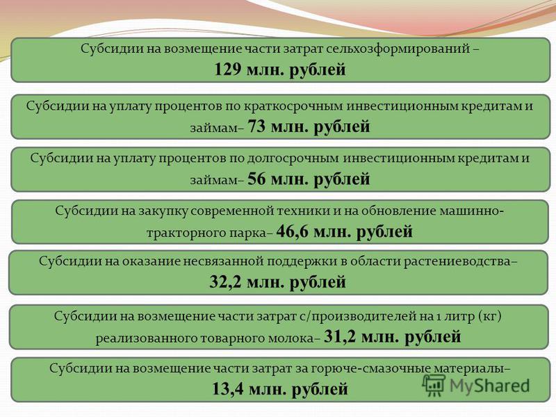 Субсидии на возмещение части затрат сельхоз формирований – 129 млн. рублей Субсидии на уплату процентов по краткосрочным инвестиционным кредитам и займам– 73 млн. рублей Субсидии на уплату процентов по долгосрочным инвестиционным кредитам и займам– 5