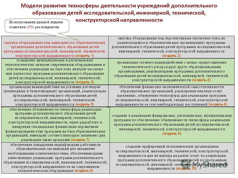 Модели развития техносферы деятельности учреждений дополнительного образования детей исследовательской, инженерной, технической, конструкторской направленности