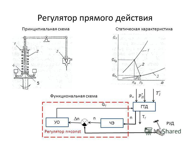 Регулятор прямого действия ГТД УО ЧЭ Принципиальная схема Статическая характеристика Функциональная схема n n n GTGT TГTГ Регулятор n=const РУД 5 рнрн nзnз