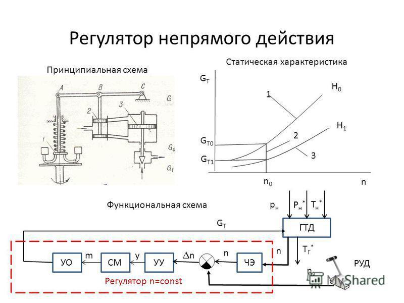 Регулятор непрямого действия ГТД УУЧЭ Функциональная схема n n n GTGT TГ*TГ* Регулятор n=const РУД рнрн nзnз СМУО Рн*Рн* Тн*Тн* n0n0 n GTGT GT0GT0 GT1GT1 1 2 3 Н0Н0 Н1Н1 Принципиальная схема Статическая характеристика ym