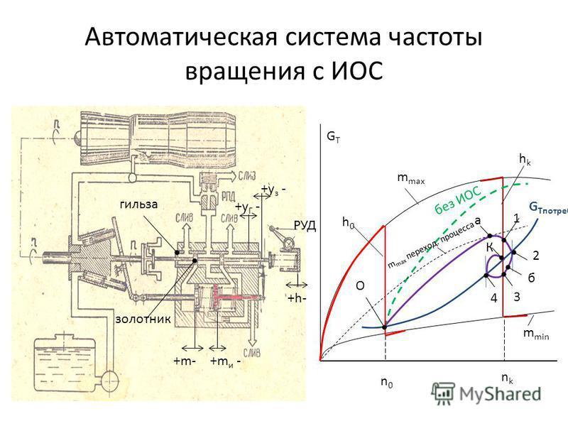 Автоматическая система частоты вращения с ИОС GTGT O a 1 2 б 3 4 К n0n0 nknk m min m max без ИОС m max переход. процесса G Tпетреб h0h0 hkhk +h- гильза золотник РУД +m- +y Г - +y з - +m и -