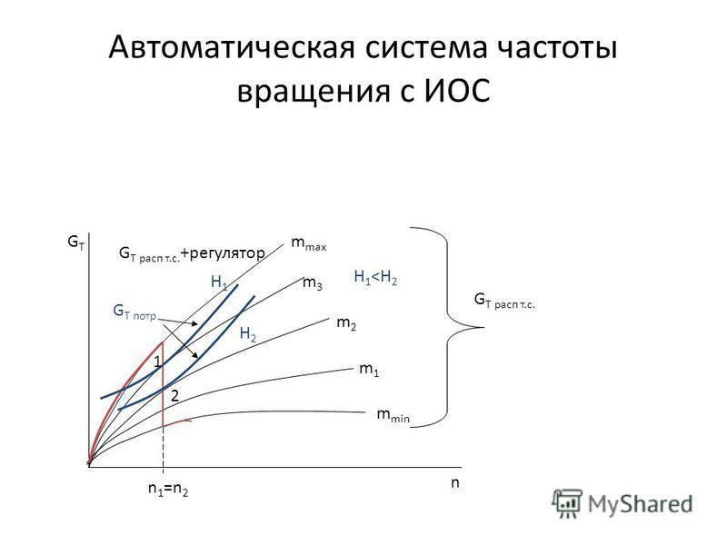 m max m min m1m1 m2m2 m3m3 GTGT G T расп т.с. +регулятор G T петр H1H1 H2H2 1 2 n 1 =n 2 n G T расп т.с. Автоматическая система частоты вращения с ИОС H 1