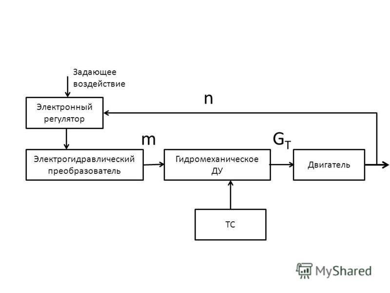 Электронный регулятор Электрогидравлический преобразователь Гидромеханическое ДУ ТС Двигатель n m GTGT Задающее воздействие
