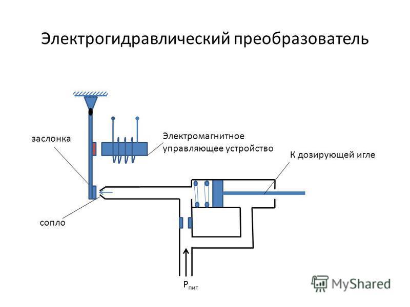 Электрогидравлический преобразователь Р пит сопло заслонка Электромагнитное управляющее устройство К дозирующей игле