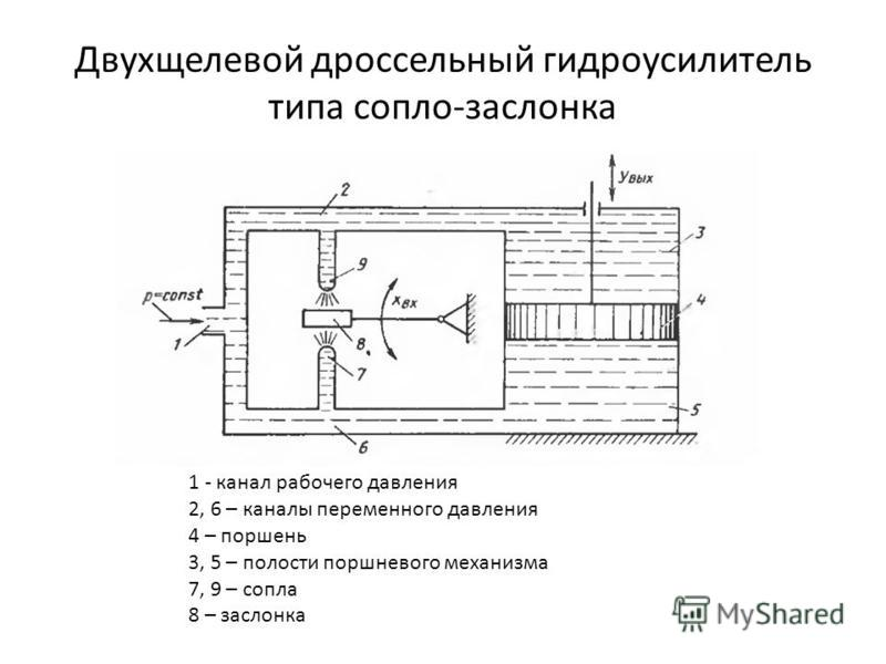 Двухщелевой дроссельный гидроусилитель типа сопло-заслонка 1 - канал рабочего давления 2, 6 – каналы переменного давления 4 – поршень 3, 5 – полости поршневого механизма 7, 9 – сопла 8 – заслонка