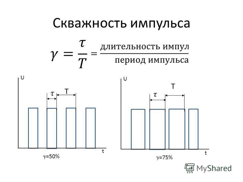 Скважность импульса Т U t =50% Т U t =75%