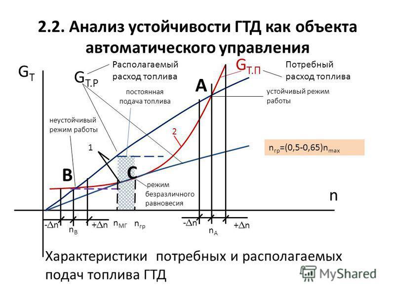 2.2. Анализ устойчивости ГТД как объекта автоматического управления Характеристики петребных и располагаемых подач топлива ГТД GTGT n G T.Р G T.П Потребный расход топлива Располагаемый расход топлива А В - n nBnB + n - n + n nAnA 1 2 n гр С устойчивы