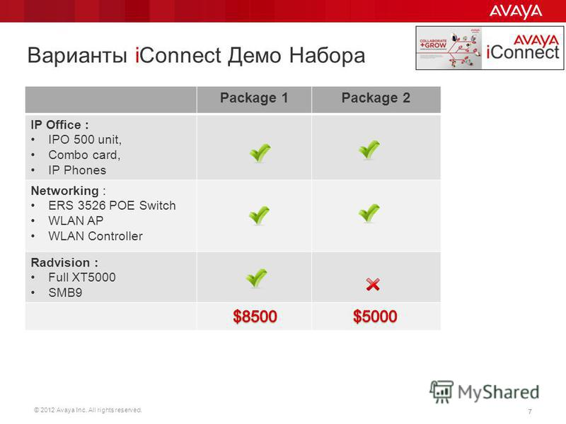 © 2012 Avaya Inc. All rights reserved. 77 Package 1Package 2 IP Office : IPO 500 unit, Combo card, IP Phones Networking : ERS 3526 POE Switch WLAN AP WLAN Controller Radvision : Full XT5000 SMB9 Варианты iConnect Демо Набора