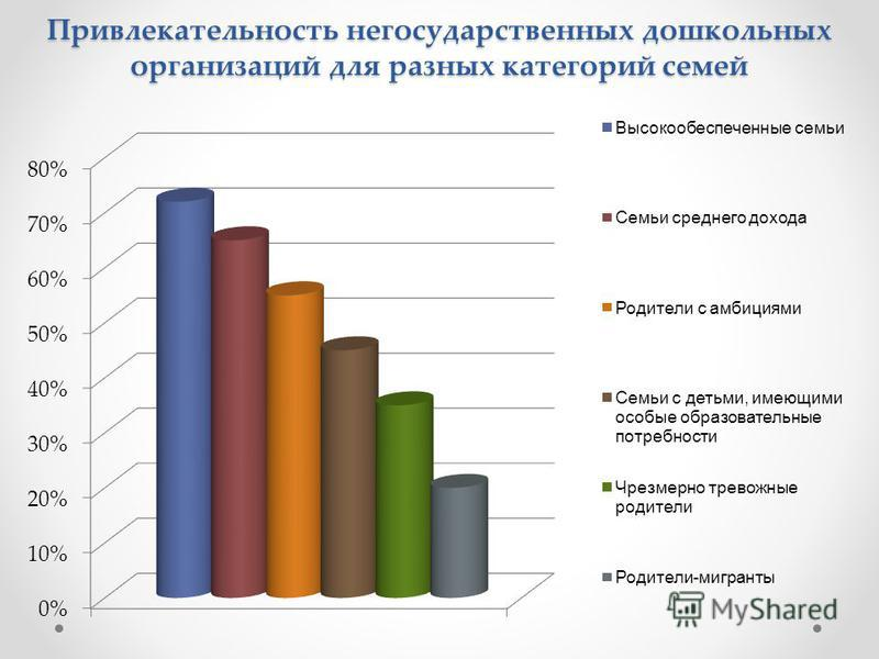 Привлекательность негосударственных дошкольных организаций для разных категорий семей