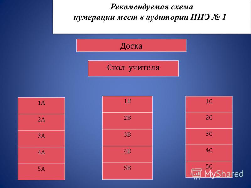 Рекомендуемая схема нумерации мест в аудитории ППЭ 11 Доска Стол учителя 1А 2А 3А 4А 5А 1В 2В 3В 4В 5В 1С 2С 3С 4С 5С