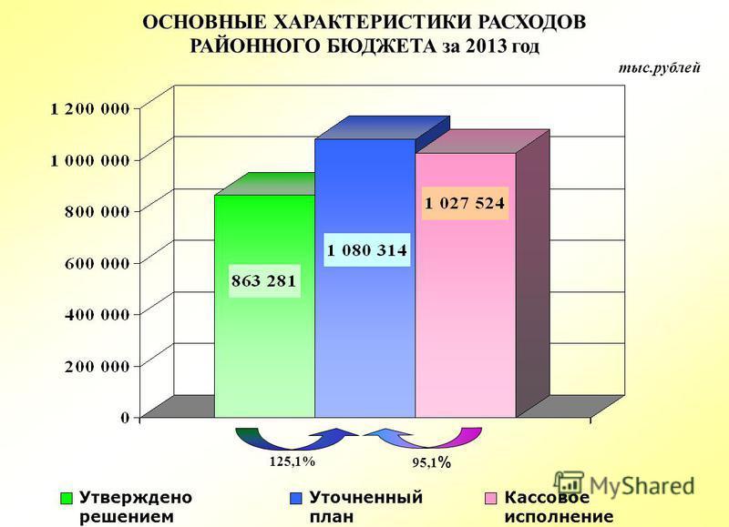 ОСНОВНЫЕ ХАРАКТЕРИСТИКИ РАСХОДОВ РАЙОННОГО БЮДЖЕТА за 2013 год тыс.рублей Кассовое исполнение Уточненный план Утверждено решением 125,1% 95,1 %