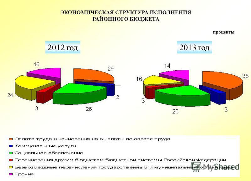 ЭКОНОМИЧЕСКАЯ СТРУКТУРА ИСПОЛНЕНИЯ РАЙОННОГО БЮДЖЕТА 2012 год 2013 год проценты