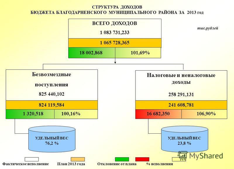 СТРУКТУРА ДОХОДОВ БЮДЖЕТА БЛАГОДАРНЕНСКОГО МУНИЦИПАЛЬНОГО РАЙОНА ЗА 2013 год Фактическое исполнение План 2013 года Отклонение от плана % исполнения тыс.рублей ВСЕГО ДОХОДОВ 1 083 731,233 1 065 728,365 Безвозмездные поступления 825 440,102 824 119,584