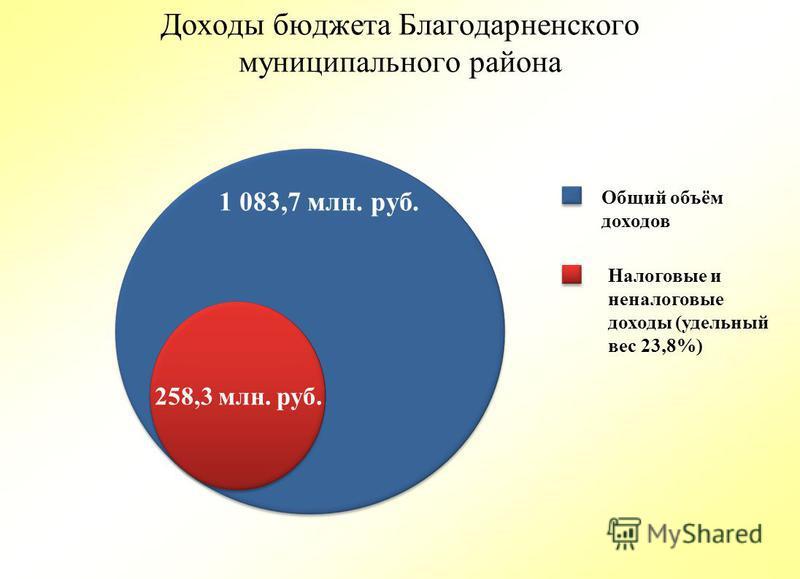 Доходы бюджета Благодарненского муниципального района 1 083,7 млн. руб. 258,3 млн. руб. Общий объём доходов Налоговые и неналоговые доходы (удельный вес 23,8%)