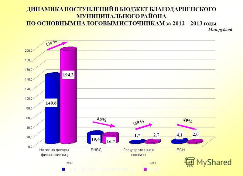 ДИНАМИКА ПОСТУПЛЕНИЙ В БЮДЖЕТ БЛАГОДАРНЕНСКОГО МУНИЦИПАЛЬНОГО РАЙОНА ПО ОСНОВНЫМ НАЛОГОВЫМ ИСТОЧНИКАМ за 2012 – 2013 годы 138 % 158 % Млн.рублей 20122013 85% 49%