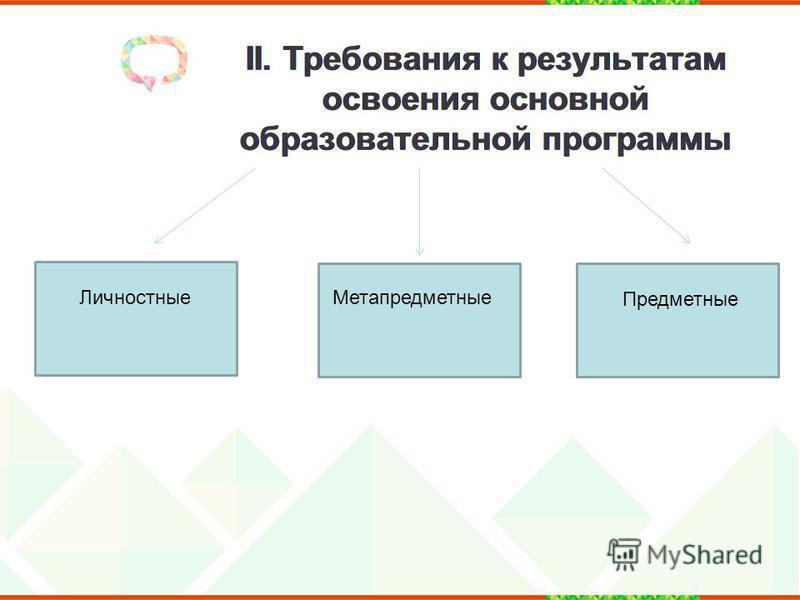 II. Требования к результатам освоения основной образоватьельной программы Личностные Метапредметные Предметные