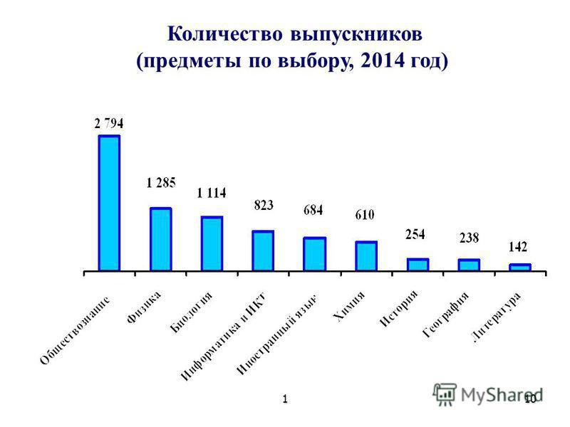 110 Количество выпускников (предметы по выбору, 2014 год)