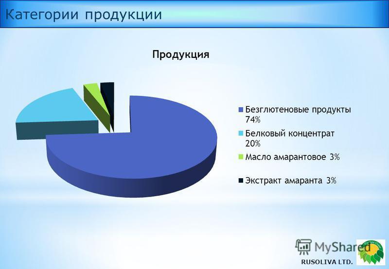 RUSOLIVA LTD. Категории продукции