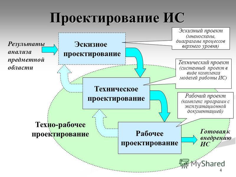 4 Проектирование ИС Эскизное проектирование Техническое проектирование Рабочее проектирование Техно-рабочее проектирование Готовая к внедрению ИС Эскизный проект (мнемосхемы, диаграммы процессов верхнего уровня) Технический проект (системный проект в
