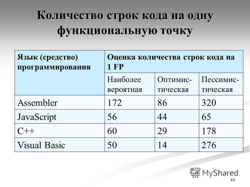 Количество строк кода на одну функциональную точку Язык (средство) программирования Оценка количества строк кода на 1 FP Наиболее вероятная Оптимис- тическая Пессимис- тическая Assembler17286320 JavaScript564465 C++6029178 Visual Basic5014276 44