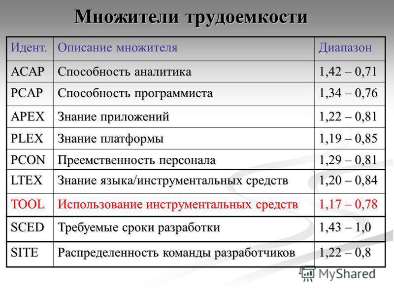 Множители трудоемкости Идент. Описание множителя Диапазон ACAP Способность аналитика 1,42 – 0,71 PCAP Способность программиста 1,34 – 0,76 APEX Знание приложений 1,22 – 0,81 PLEX Знание платформы 1,19 – 0,85 PCON Преемственность персонала 1,29 – 0,81