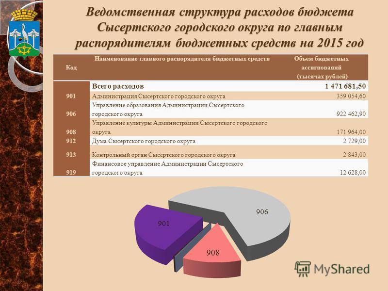 Ведомственная структура расходов бюджета Сысертского городского округа по главным распорядителям бюджетных средств на 2015 год Код Наименование главного распорядителя бюджетных средств Объем бюджетных ассигнований (тысячах рублей) Всего расходов 1 47