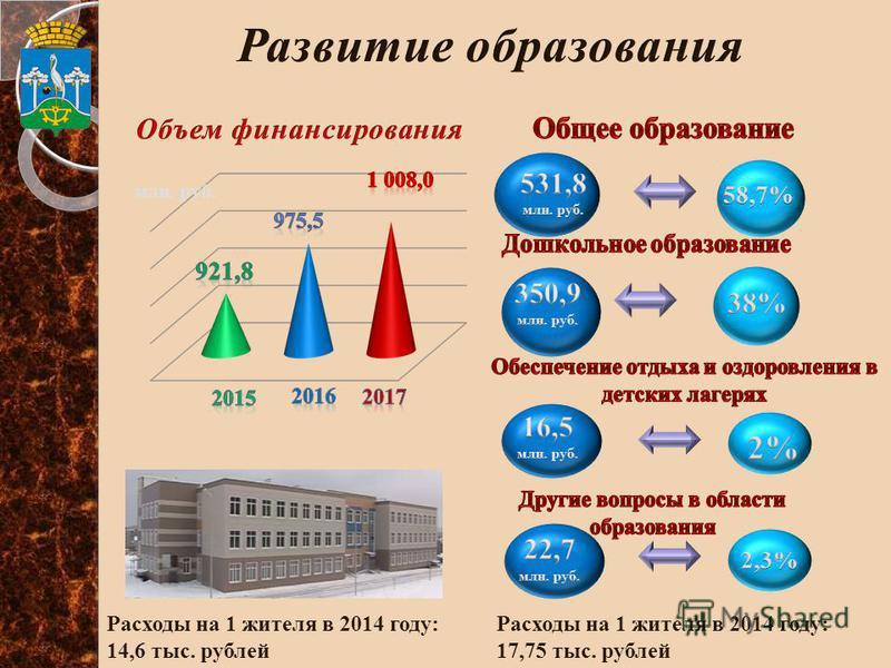 млн. руб. Расходы на 1 жителя в 2014 году: 14,6 тыс. рублей Расходы на 1 жителя в 2014 году: 17,75 тыс. рублей