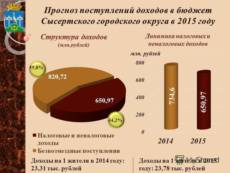 55,8% 44,2% Доходы на 1 жителя в 2014 году: 23,31 тыс. рублей Доходы на 1 жителя в 2015 году: 23,78 тыс. рублей