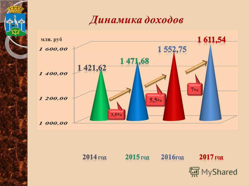 млн. руб. 3,5% 7%7% 5,5 %