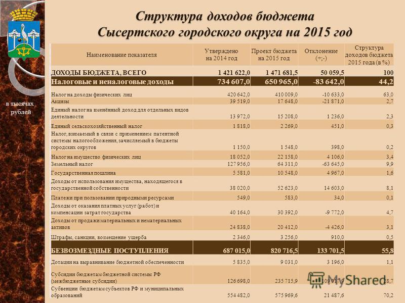 Структура доходов бюджета Сысертского городского округа на 2015 год п \ п Наименование показателя Утверждено на 2014 год Проект бюджета на 2015 год Отклонение (+;-) Структура доходов бюджета 2015 года (в %) 1 ДОХОДЫ БЮДЖЕТА, ВСЕГО1 421 622,01 471 681
