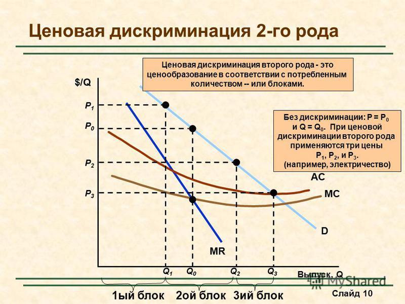Слайд 10 Ценовая дискриминация 2-го рода Выпуск, Q $/Q D MR MC AC P0P0 Q0Q0 Без дискриминации: P = P 0 и Q = Q 0. При ценовой дискриминации второго рода применяются три цены P 1, P 2, и P 3. (например, электричество) P1P1 Q1Q1 1 ый блок P2P2 Q2Q2 P3P