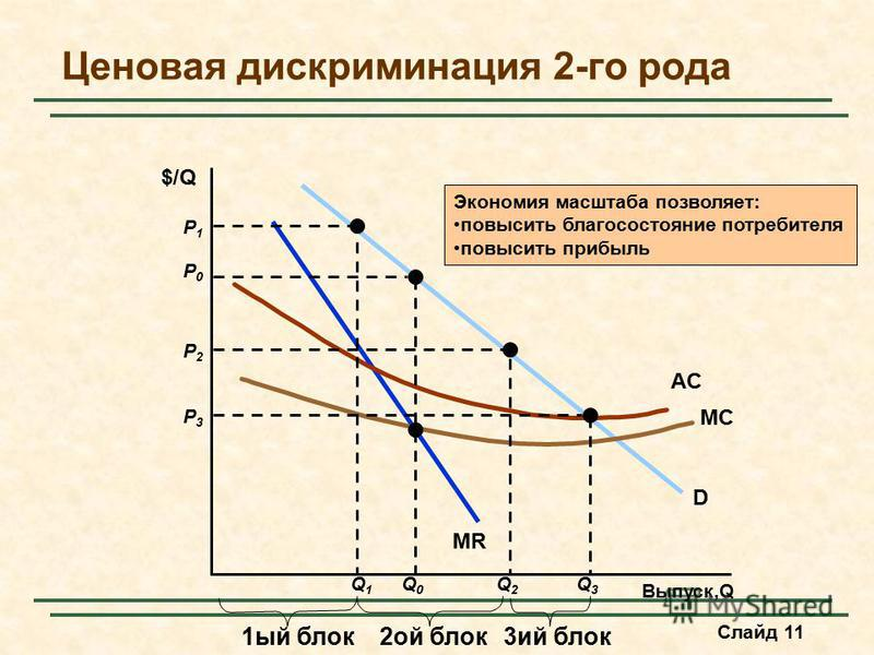 Слайд 11 Ценовая дискриминация 2-го рода Выпуск,Q $/Q D MR MC AC P0P0 Q0Q0 P1P1 Q1Q1 1 ый блок P2P2 Q2Q2 P3P3 Q3Q3 2 ой блок 3 ий блок Экономия масштаба позволяет: повысить благосостояние потребителя повысить прибыль