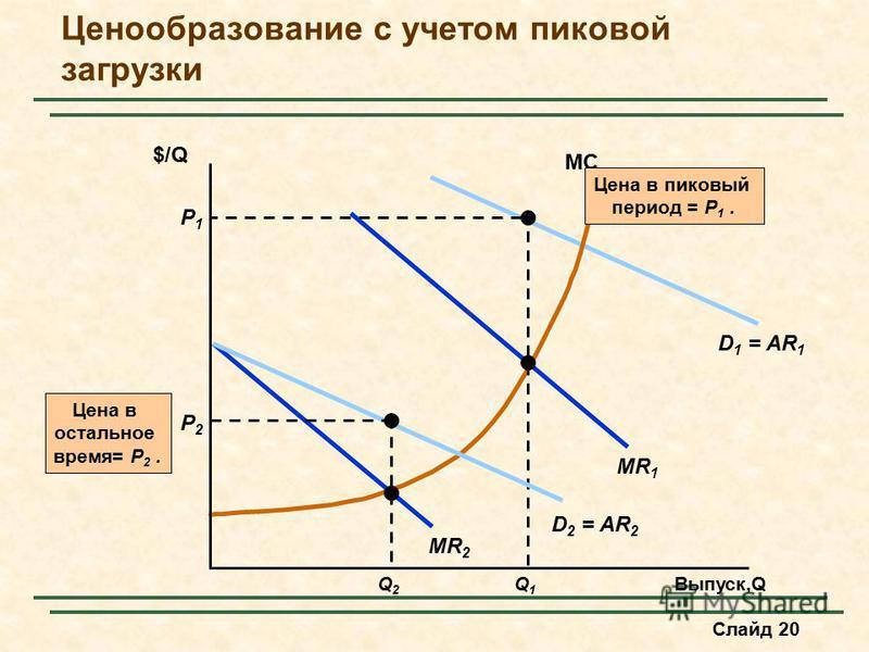 Слайд 20 MR 1 D 1 = AR 1 MC P1P1 Q1Q1 Цена в пиковый период = P 1. Ценообразование с учетом пиковой загрузки Выпуск,Q $/Q MR 2 D 2 = AR 2 Цена в остальное время= P 2. Q2Q2 P2P2