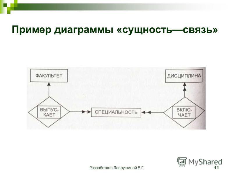 Разработано Лаврушиной Е.Г.11 Пример диаграммы «сущность связь»