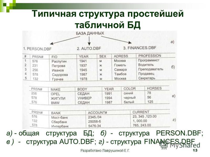 Разработано Лаврушиной Е.Г.13 Типичная структура простейшей табличной БД а) - общая структура БД; б) - структура PERSON.DBF; в ) - структура AUTO.DBF; г) - структура FINANCES.DBF