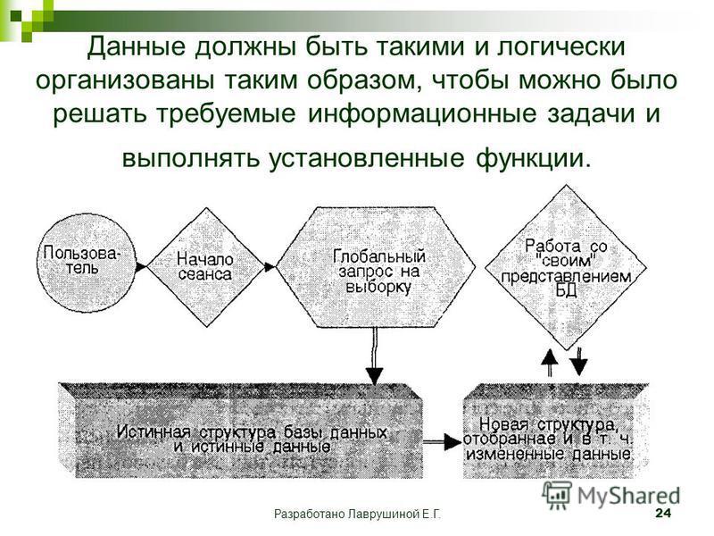 Разработано Лаврушиной Е.Г.24 Данные должны быть такими и логически организованы таким образом, чтобы можно было решать требуемые информационные задачи и выполнять установленные функции.