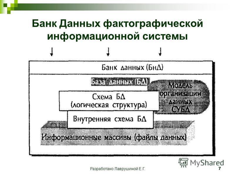 Разработано Лаврушиной Е.Г.7 Банк Данных фактографической информационной системы
