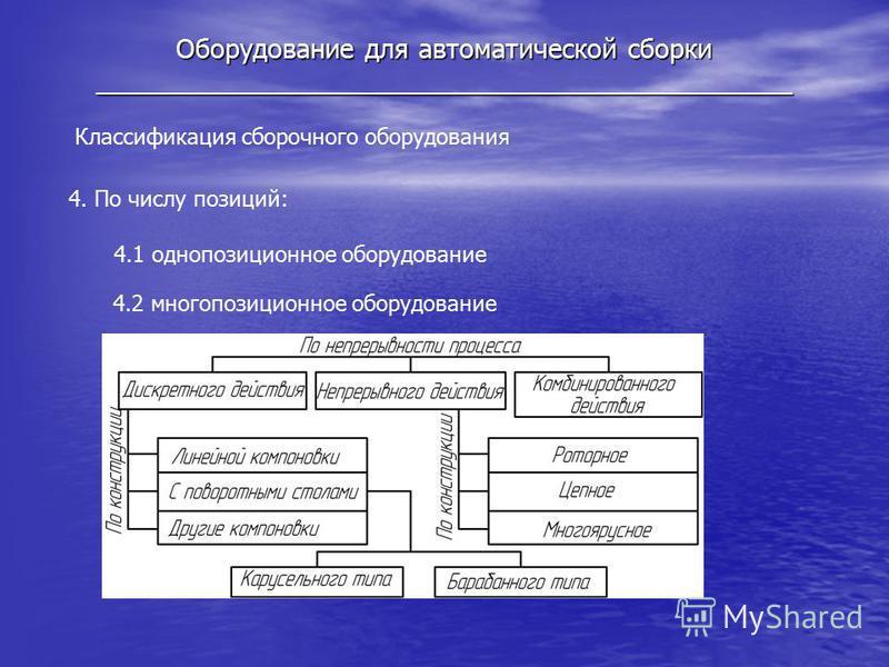 Оборудование для автоматической сборки _______________________________________________ Классификация сборочного оборудования 4. По числу позиций: 4.1 однопозиционное оборудование 4.2 многопозиционное оборудование