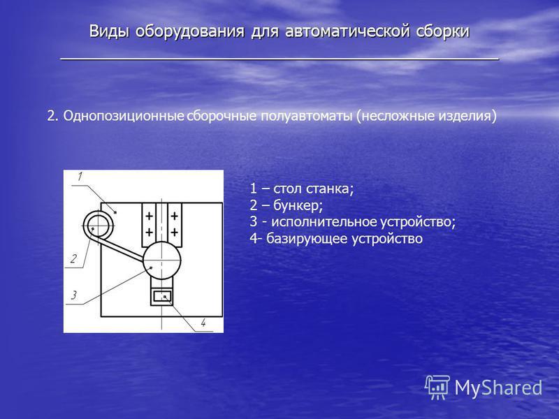 Виды оборудования для автоматической сборки _______________________________________________ 2. Однопозиционные сборочные полуавтоматы (несложные изделия) 1 – стол станка; 2 – бункер; 3 - исполнительное устройство; 4- базирующее устройство