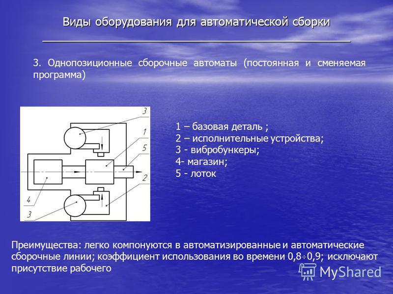 Виды оборудования для автоматической сборки _______________________________________________ 3. Однопозиционные сборочные автоматы (постоянная и сменяемая программа) 1 – базовая деталь ; 2 – исполнительные устройства; 3 - вибробункеры; 4- магазин; 5 -