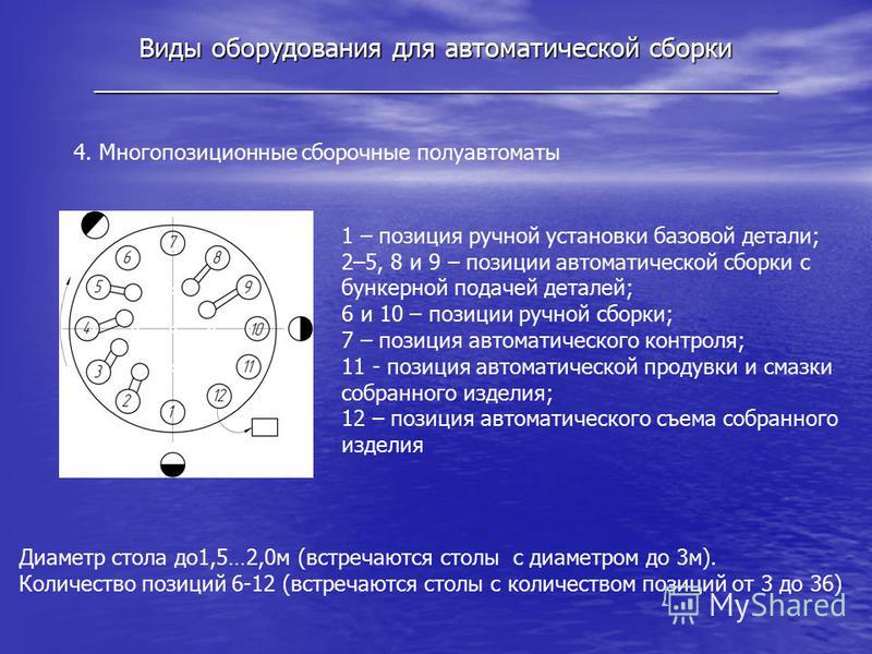 Виды оборудования для автоматической сборки _______________________________________________ 4. Многопозиционные сборочные полуавтоматы Диаметр стола до 1,5…2,0 м (встречаются столы с диаметром до 3 м). Количество позиций 6-12 (встречаются столы с кол