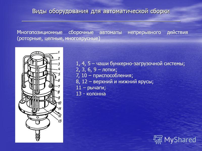 Виды оборудования для автоматической сборки _______________________________________________ Многопозиционные сборочные автоматы непрерывного действия (роторные, цепные, многоярусные) 1, 4, 5 – чаши бункерно-загрузочной системы; 2, 3, 6, 9 – лотки; 7,