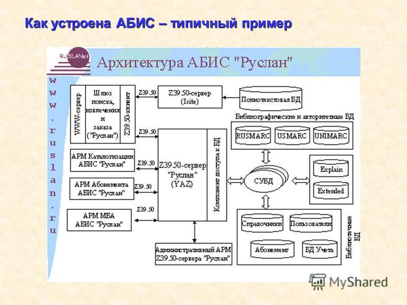 Как устроена АБИС – типичный пример