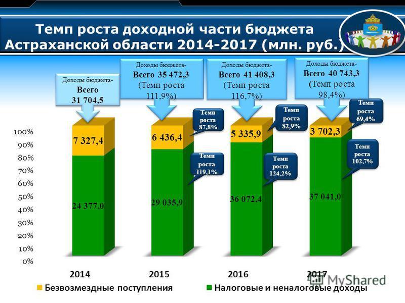 LOGO Темп роста доходной части бюджета Астраханской области 2014-2017 (млн. руб.) Доходы бюджета- Всего 31 704,5 Доходы бюджета- Всего 31 704,5 Темп роста 87,8% Темп роста 119,1% Темп роста 82,9% Темп роста 124,2% Темп роста 69,4% Темп роста 102,7% Д