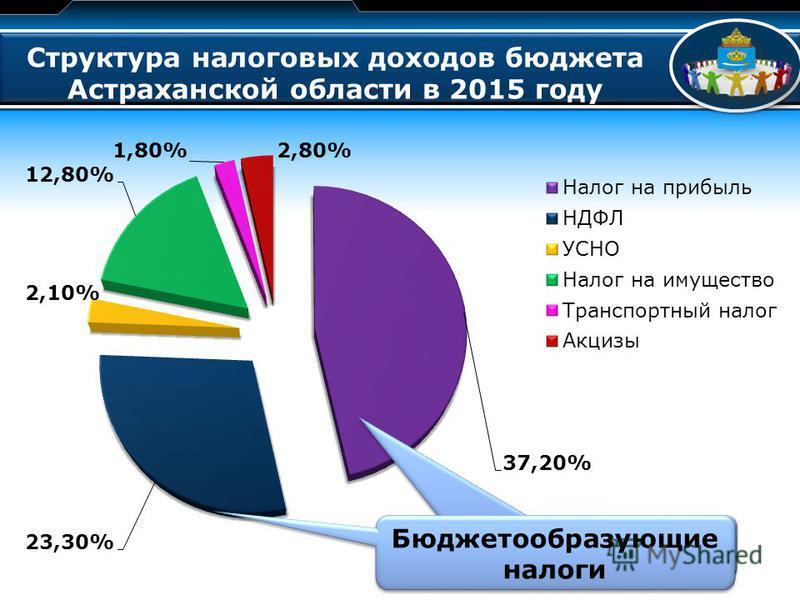 LOGO Структура налоговых доходов бюджета Астраханской области в 2015 году Бюджетообразующие налоги