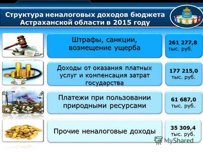 LOGO Структура неналоговых доходов бюджета Астраханской области в 2015 году Штрафы, санкции, возмещение ущерба 261 277,8 тыс. руб. Доходы от оказания платных услуг и компенсация затрат государства Платежи при пользовании природными ресурсами Прочие н
